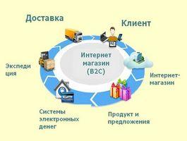 Четыре направления торговли в Интернет