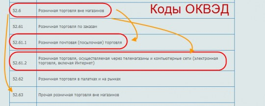 Код оквэд создание и продвижение сайтов белая раскрутка сайта продвижение forum