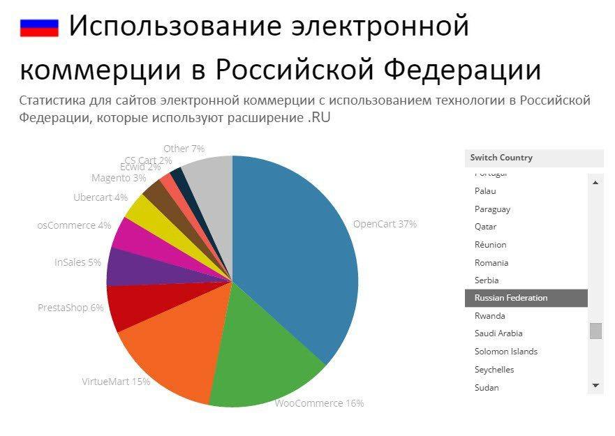 Росийский рейтинг платформ Интернет торговли