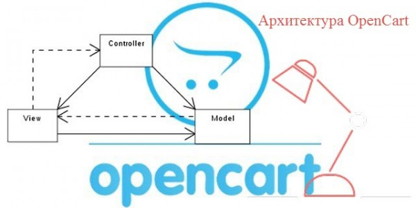 Архитектура OpenCart