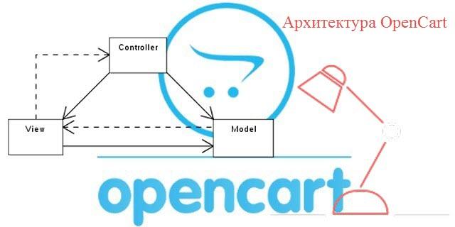 архитектура openсart