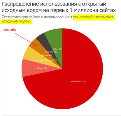 Joomla статистика использования
