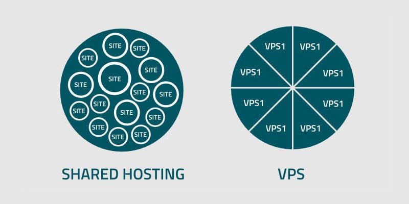 VDS VS  Shared Hosting